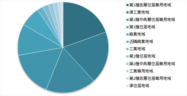 東京都23区用途地域の割合